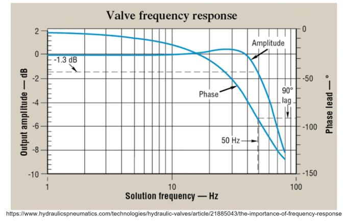 valve frequency response