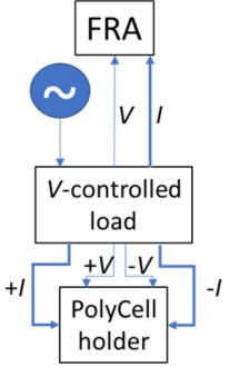 Block Schematic of EIS Connection through Polycell Holder