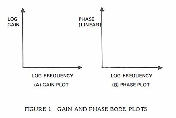 Figure 1. Gain and Phase Bode Plots