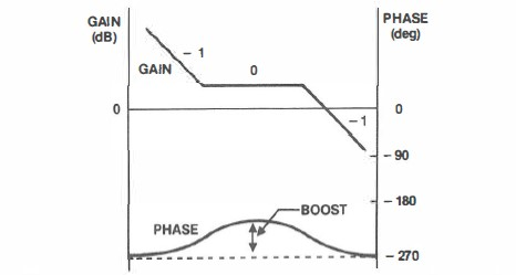 Figure 5. Transfer Function of Error Amplifier with Phase Boost
