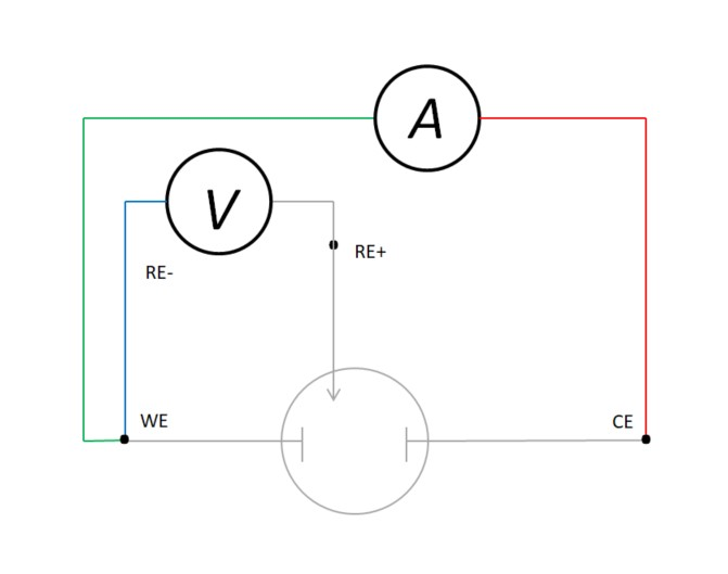 Figure 8 Kelvin type connection in 3 electrode electrochemical cell_updated