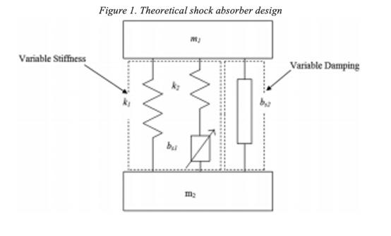 Figure 1. Theoretical shock absorber design