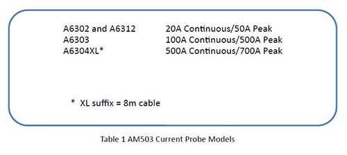 Table 1 AM503 Current Probe Models
