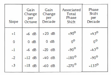 Table 1. Some Allowable Slopes and Phase Shifts on a Bode Plot