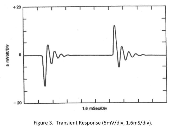 Transient Response (5mVdiv, 1.6mSdiv).