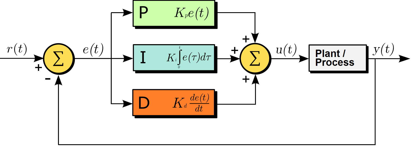 Block Diagram of a PID Controller in a Feedback Loop