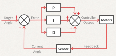 Diagram of PID controller being used on a self-balancing robot.