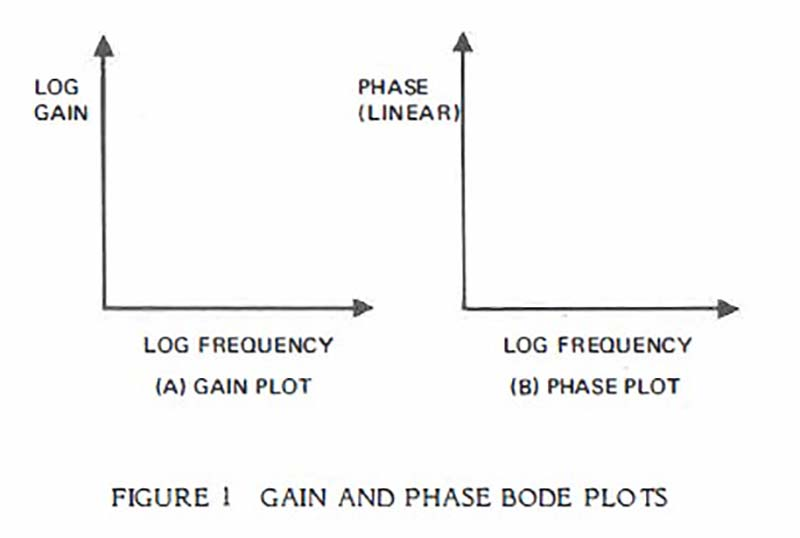Practical Techniques for Analyzing, Measuring, and Stabilizing Feedback Control Loops in Switching Regulators and Converters