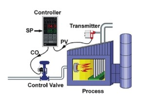 Optimizing Industrial and Robotic Control Systems using PID Tuning